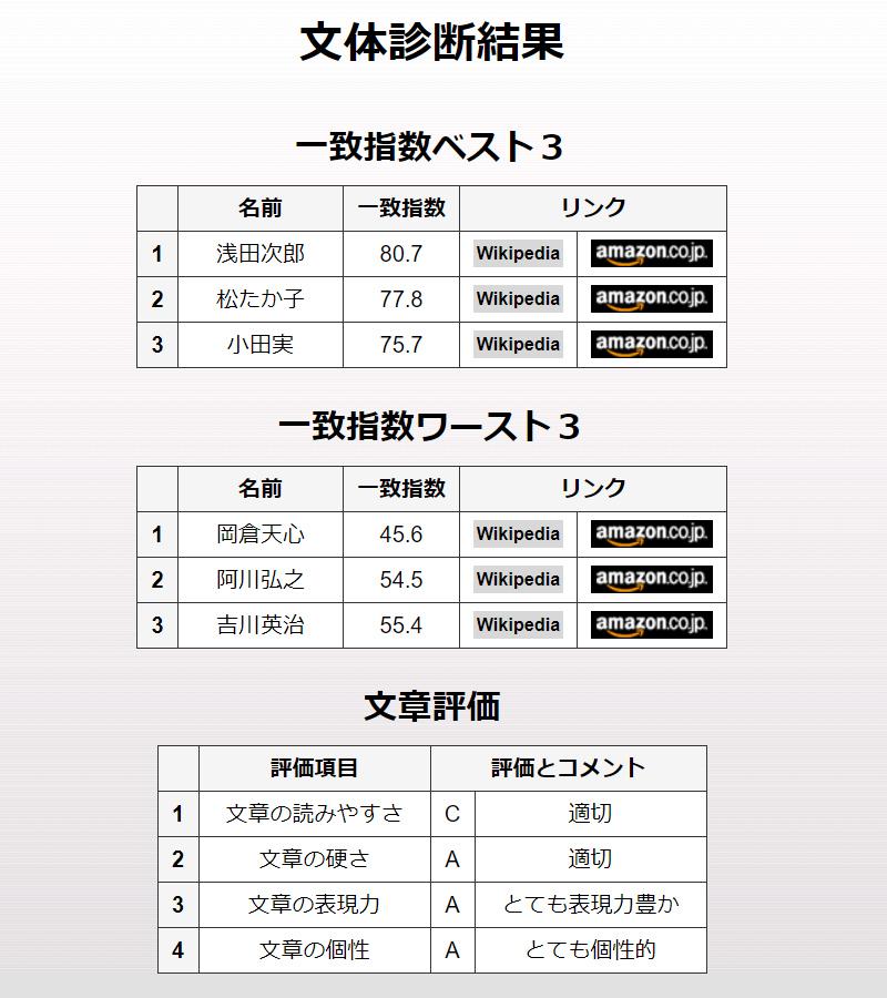 210117文体診断5_2011中日新聞ほんの裏ばなし-2.jpg