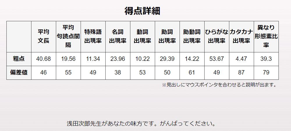 210117文体診断5_2011中日新聞ほんの裏ばなし-3.jpg