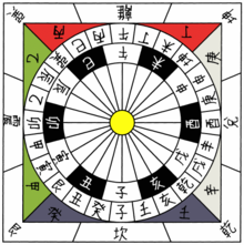 220px-China_24_cardinal_directions.png